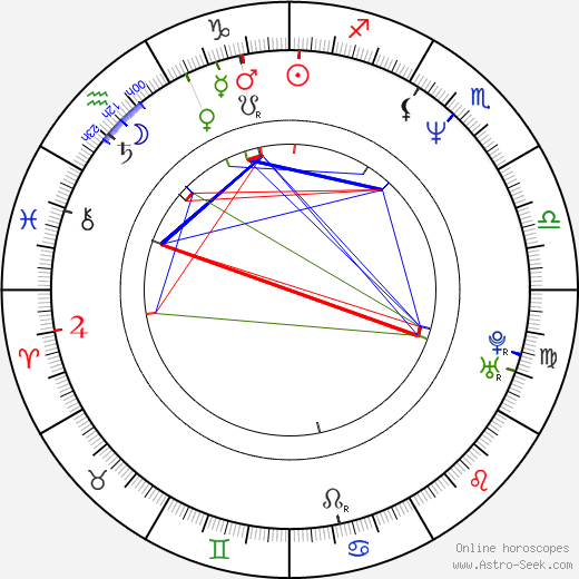 Iqbal Theba astro natal birth chart, Iqbal Theba horoscope, astrology