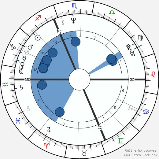 Isabelle Duchesnay wikipedia, horoscope, astrology, instagram