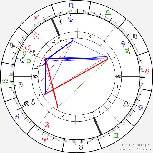 Isabelle Duchesnay tema natale, oroscopo, Isabelle Duchesnay oroscopi gratuiti, astrologia