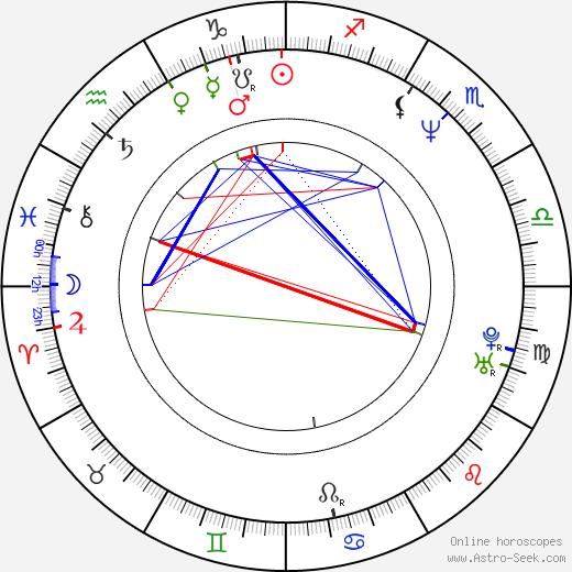 James D. Weston II birth chart, James D. Weston II astro natal horoscope, astrology