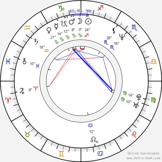 James Mangold birth chart, biography, wikipedia 2020, 2021