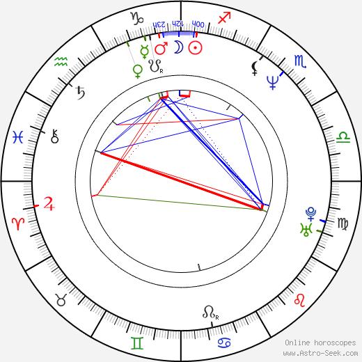 James Mangold birth chart, James Mangold astro natal horoscope, astrology