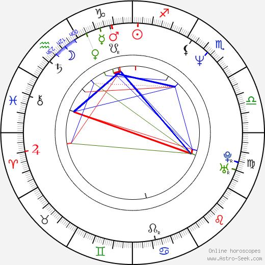 Дженнифер Билз Jennifer Beals день рождения гороскоп, Jennifer Beals Натальная карта онлайн