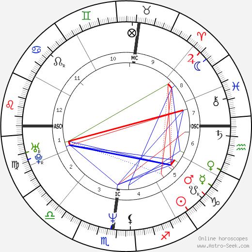 Джим Харбо Jim Harbaugh день рождения гороскоп, Jim Harbaugh Натальная карта онлайн