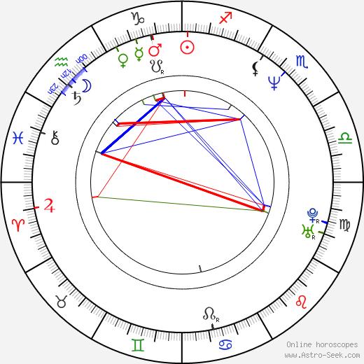 Jörg Buttgereit birth chart, Jörg Buttgereit astro natal horoscope, astrology
