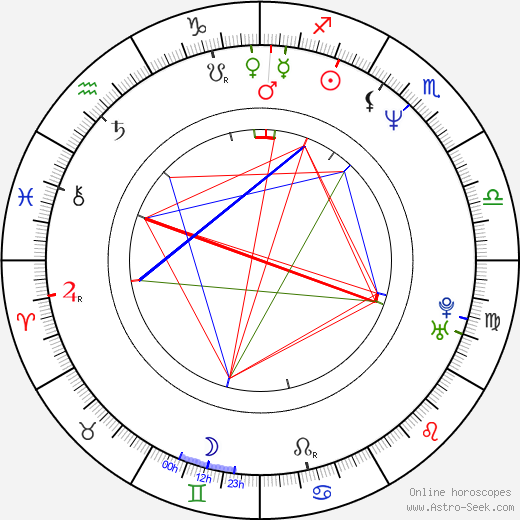 Josh Broecker день рождения гороскоп, Josh Broecker Натальная карта онлайн