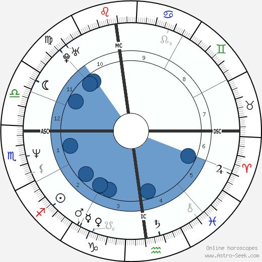 Kat Bjelland wikipedia, horoscope, astrology, instagram