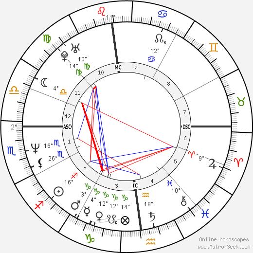 Kat Bjelland birth chart, biography, wikipedia 2020, 2021