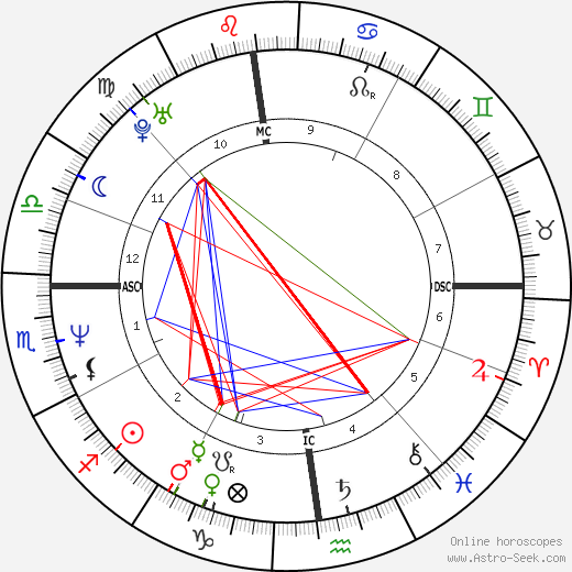 Kat Bjelland birth chart, Kat Bjelland astro natal horoscope, astrology