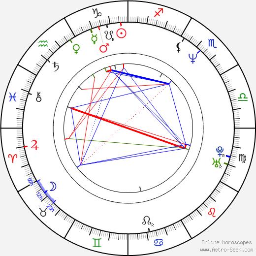 Kati Kovács astro natal birth chart, Kati Kovács horoscope, astrology