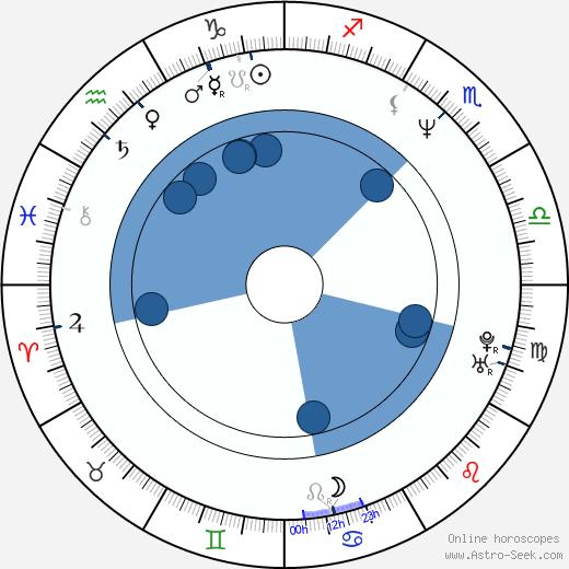 Kenneth Wayne Bradley wikipedia, horoscope, astrology, instagram