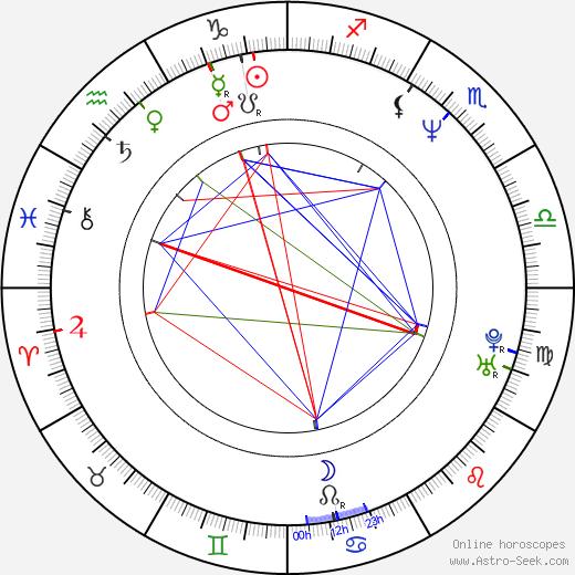Kenneth Wayne Bradley astro natal birth chart, Kenneth Wayne Bradley horoscope, astrology