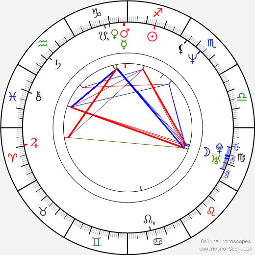 Kevin Stapleton tema natale, oroscopo, Kevin Stapleton oroscopi gratuiti, astrologia
