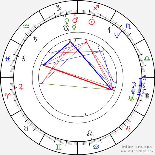 Kim Sill день рождения гороскоп, Kim Sill Натальная карта онлайн
