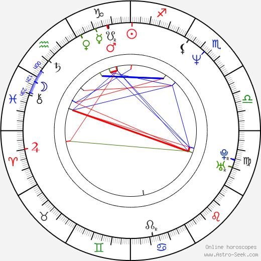 Larry Day день рождения гороскоп, Larry Day Натальная карта онлайн