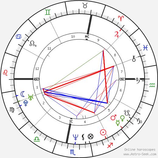 Marc-André Coallier birth chart, Marc-André Coallier astro natal horoscope, astrology