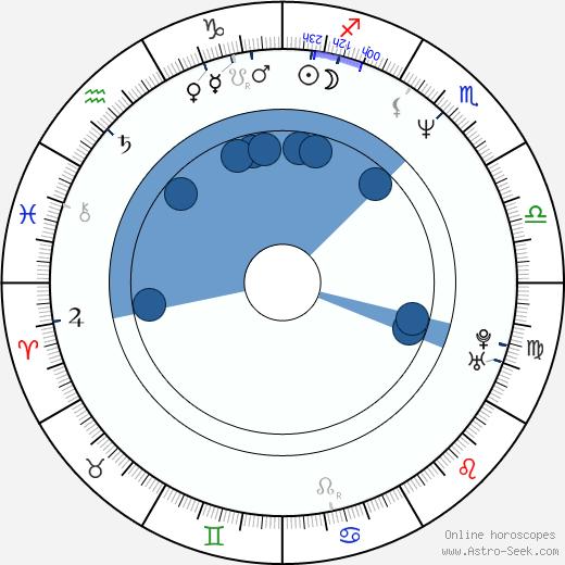 Martin Pouva wikipedia, horoscope, astrology, instagram