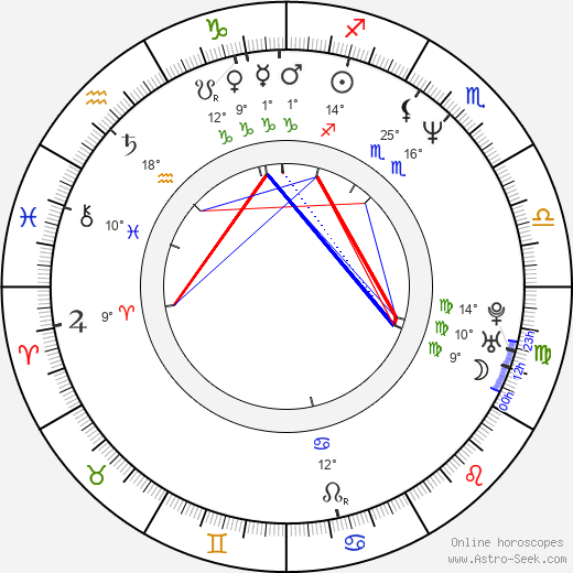 Michael Luceri birth chart, biography, wikipedia 2019, 2020