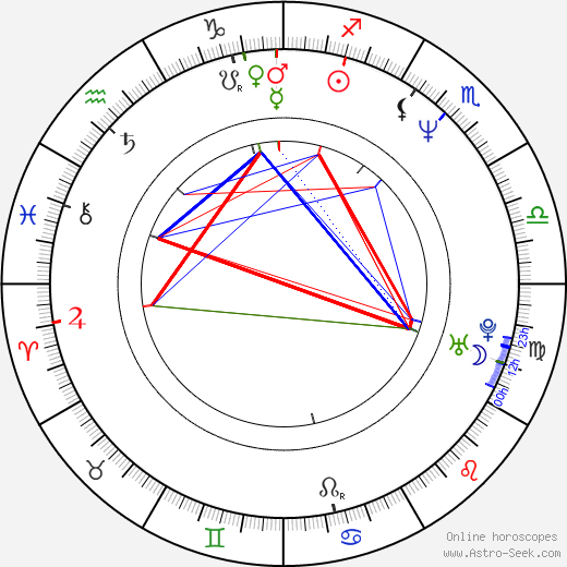 Michael Luceri astro natal birth chart, Michael Luceri horoscope, astrology
