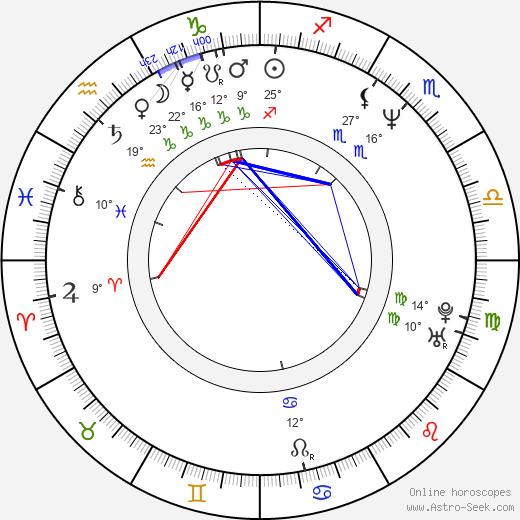 Nino de Angelo birth chart, biography, wikipedia 2020, 2021