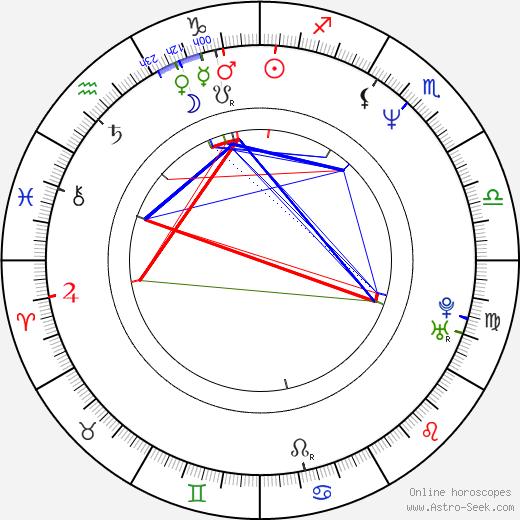 Nino de Angelo birth chart, Nino de Angelo astro natal horoscope, astrology