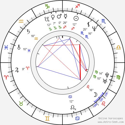 Nohely Arteaga birth chart, biography, wikipedia 2020, 2021