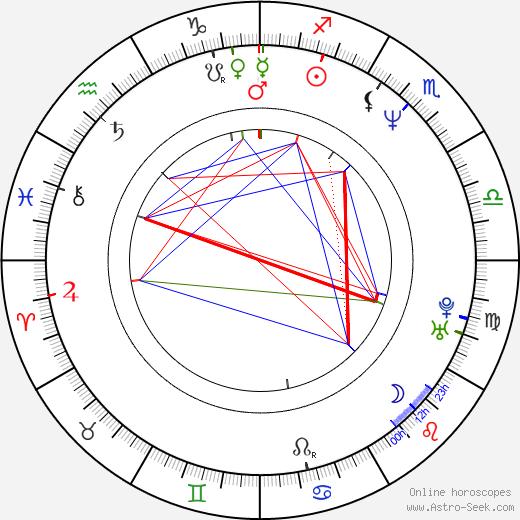 Nohely Arteaga birth chart, Nohely Arteaga astro natal horoscope, astrology