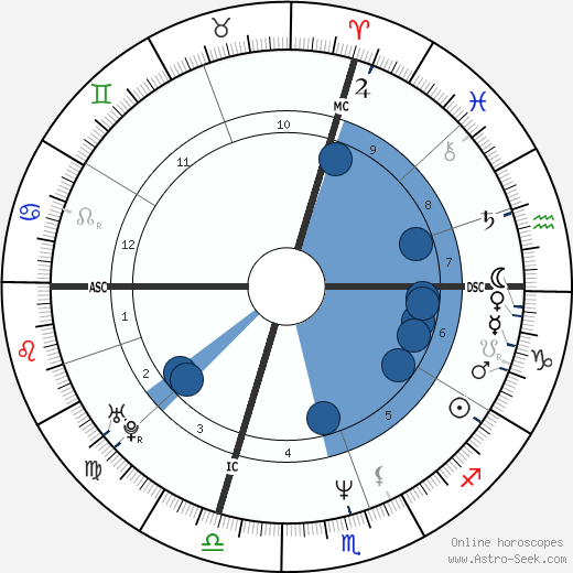 Pauline Ester wikipedia, horoscope, astrology, instagram