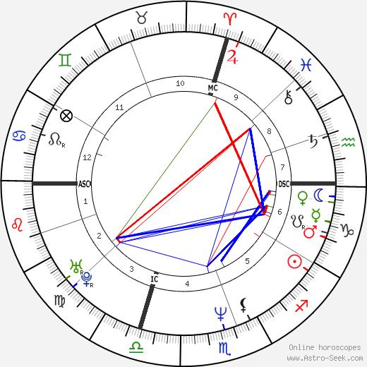Pauline Ester день рождения гороскоп, Pauline Ester Натальная карта онлайн
