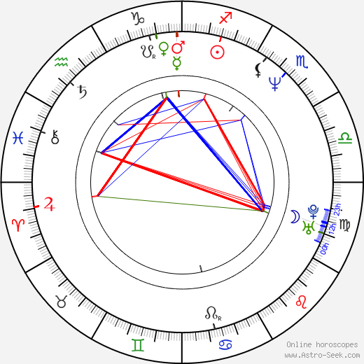 Randall Einhorn astro natal birth chart, Randall Einhorn horoscope, astrology