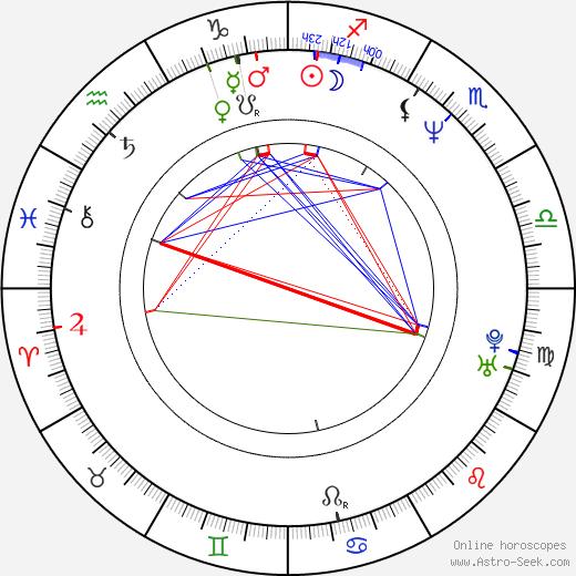 Roberto Jabor tema natale, oroscopo, Roberto Jabor oroscopi gratuiti, astrologia