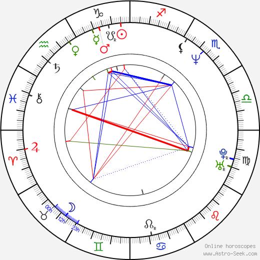Sabina Classen birth chart, Sabina Classen astro natal horoscope, astrology