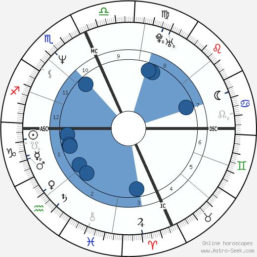 Scott Ian wikipedia, horoscope, astrology, instagram
