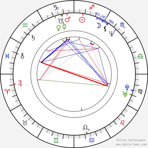 Sergey Barkovskiy день рождения гороскоп, Sergey Barkovskiy Натальная карта онлайн