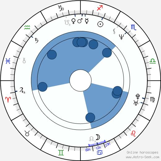 Sissi Perlinger wikipedia, horoscope, astrology, instagram