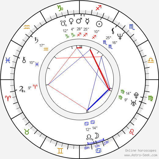 Sissi Perlinger birth chart, biography, wikipedia 2019, 2020