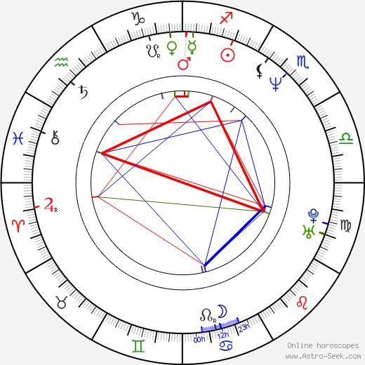 Sissi Perlinger tema natale, oroscopo, Sissi Perlinger oroscopi gratuiti, astrologia