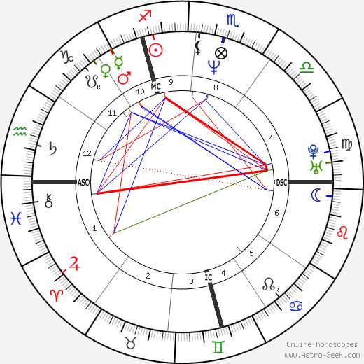 Stéphane Guillon день рождения гороскоп, Stéphane Guillon Натальная карта онлайн