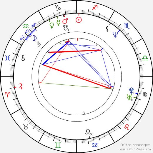 Tal Friedman birth chart, Tal Friedman astro natal horoscope, astrology