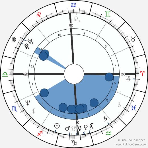 Til Schweiger wikipedia, horoscope, astrology, instagram