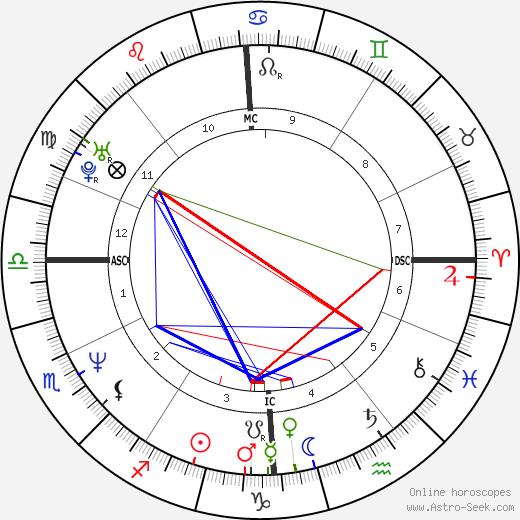 Til Schweiger astro natal birth chart, Til Schweiger horoscope, astrology