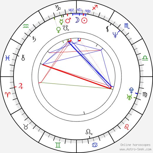 Vasilica Viorica Dăncilă birth chart, Vasilica Viorica Dăncilă astro natal horoscope, astrology