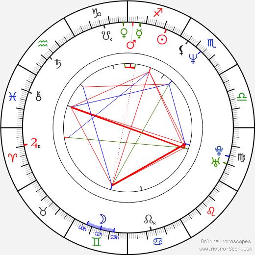 Xavier Durringer tema natale, oroscopo, Xavier Durringer oroscopi gratuiti, astrologia