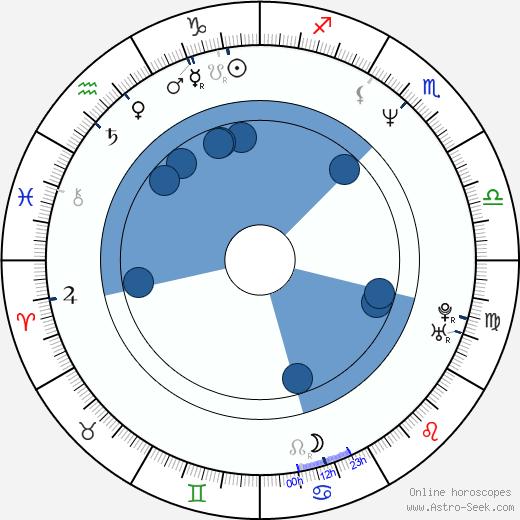 Yukari Ôshima wikipedia, horoscope, astrology, instagram