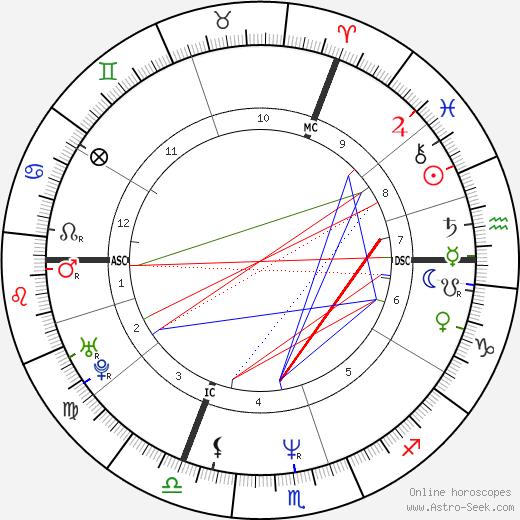 Alain Berliner astro natal birth chart, Alain Berliner horoscope, astrology