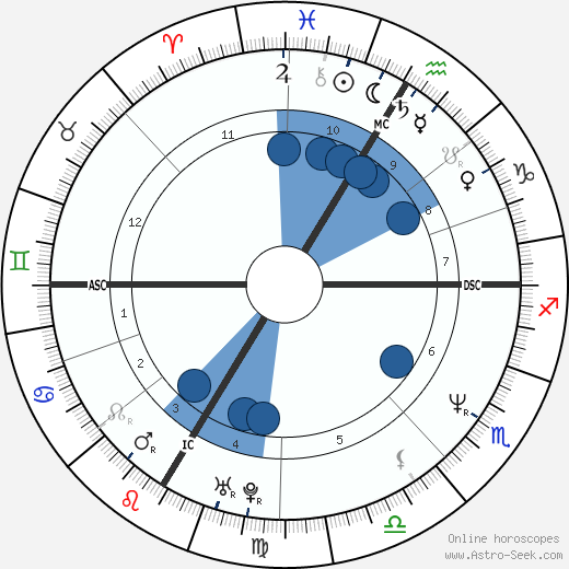 Andrea Sawatzki wikipedia, horoscope, astrology, instagram