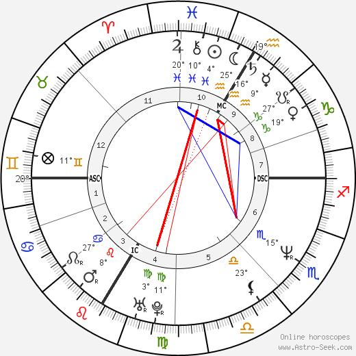 Andrea Sawatzki birth chart, biography, wikipedia 2019, 2020