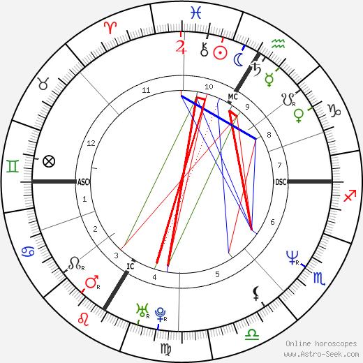 Andrea Sawatzki astro natal birth chart, Andrea Sawatzki horoscope, astrology