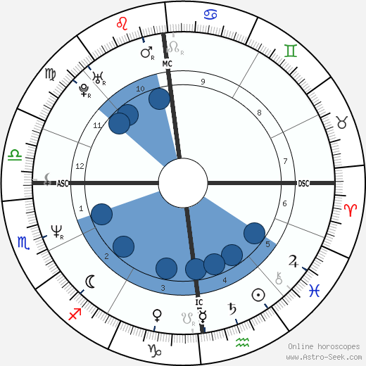 Bára Basiková wikipedia, horoscope, astrology, instagram