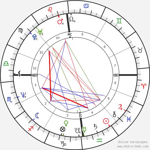 Bára Basiková astro natal birth chart, Bára Basiková horoscope, astrology